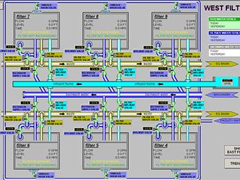 Scada Systems Preferred Controls